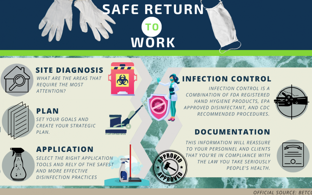 How to Safely Return to Work: Planning, Smart Tools, and Best Practices for Enhanced Disinfection.